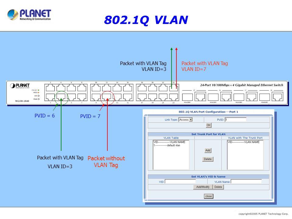 802.1Q VLAN Packet with VLAN Tag VLAN ID=3 Packet without VLAN Tag PVID = 6 PVID = 7 Packet with VLAN Tag VLAN ID=3 Packet with VLAN Tag VLAN ID=7