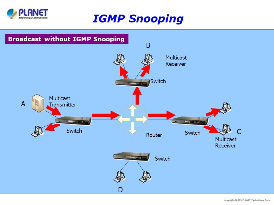 Router Multicast Transmitter B C D Switch A Multicast Receiver IGMP Snooping Broadcast without IGMP Snooping