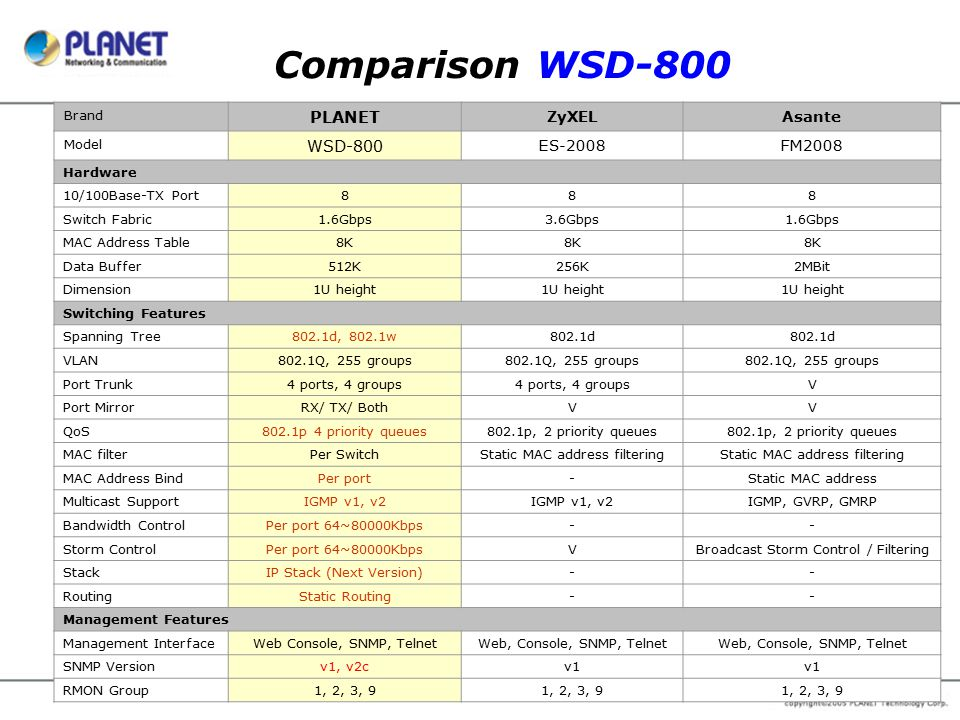 Comparison WSD-800 Brand PLANET ZyXELAsante Model WSD-800 ES-2008FM2008 Hardware 10/100Base-TX Port888 Switch Fabric1.6Gbps3.6Gbps1.6Gbps MAC Address Table8K Data Buffer512K256K2MBit Dimension1U height Switching Features Spanning Tree802.1d, 802.1w802.1d VLAN802.1Q, 255 groups Port Trunk4 ports, 4 groups V Port MirrorRX/ TX/ BothVV QoS802.1p 4 priority queues802.1p, 2 priority queues MAC filterPer SwitchStatic MAC address filtering MAC Address BindPer port-Static MAC address Multicast SupportIGMP v1, v2 IGMP, GVRP, GMRP Bandwidth ControlPer port 64~80000Kbps-- Storm ControlPer port 64~80000KbpsVBroadcast Storm Control / Filtering StackIP Stack (Next Version)-- RoutingStatic Routing-- Management Features Management InterfaceWeb Console, SNMP, TelnetWeb, Console, SNMP, Telnet SNMP Versionv1, v2cv1 RMON Group1, 2, 3, 9