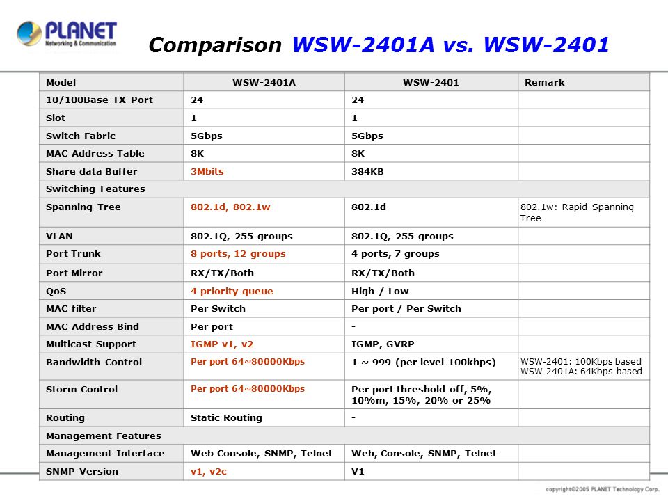 Comparison WSW-2401A vs. WSW-2401 ModelWSW-2401AWSW-2401Remark 10/100Base-TX Port24 Slot11 Switch Fabric5Gbps MAC Address Table8K Share data Buffer3Mb