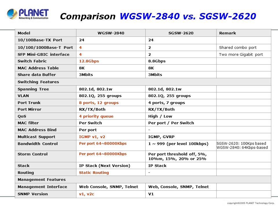 Comparison WGSW-2840 vs. SGSW-2620 ModelWGSW-2840SGSW-2620Remark 10/100Base-TX Port24 10/100/1000Base-T Port42Shared combo port SFP Mini-GBIC interfac