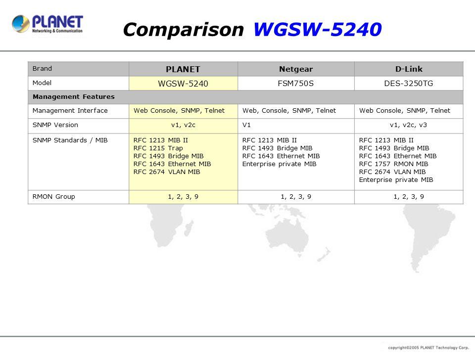 Comparison WGSW-5240 Brand PLANET NetgearD-Link Model WGSW-5240 FSM750SDES-3250TG Management Features Management InterfaceWeb Console, SNMP, TelnetWeb
