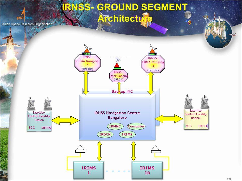 20 IRNWT IRNSS- GROUND SEGMENT Architecture IRMNCComputer IRDCNIRIMS