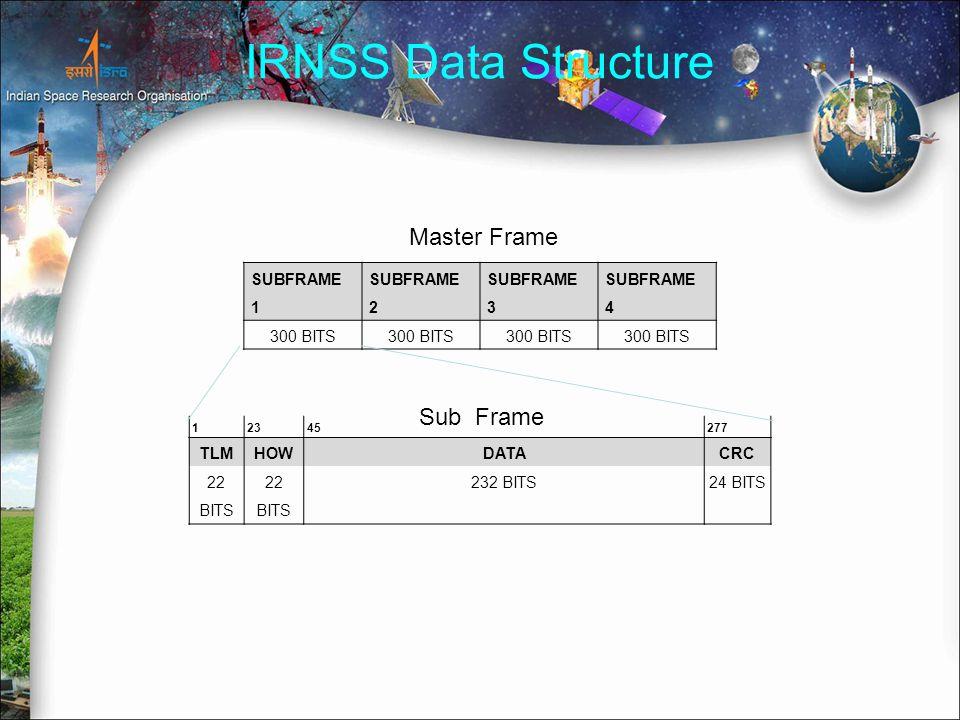 IRNSS Data Structure SUBFRAME 1 SUBFRAME 2 SUBFRAME 3 SUBFRAME 4 300 BITS 12345277 TLMHOWDATACRC 22 BITS 232 BITS24 BITS Master Frame Sub Frame