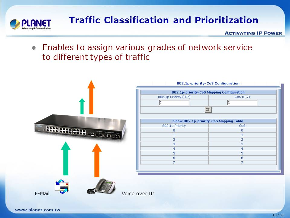 www.planet.com.tw 10 / 23 Traffic Classification and Prioritization Enables to assign various grades of network service to different types of traffic Voice over IPE-Mail