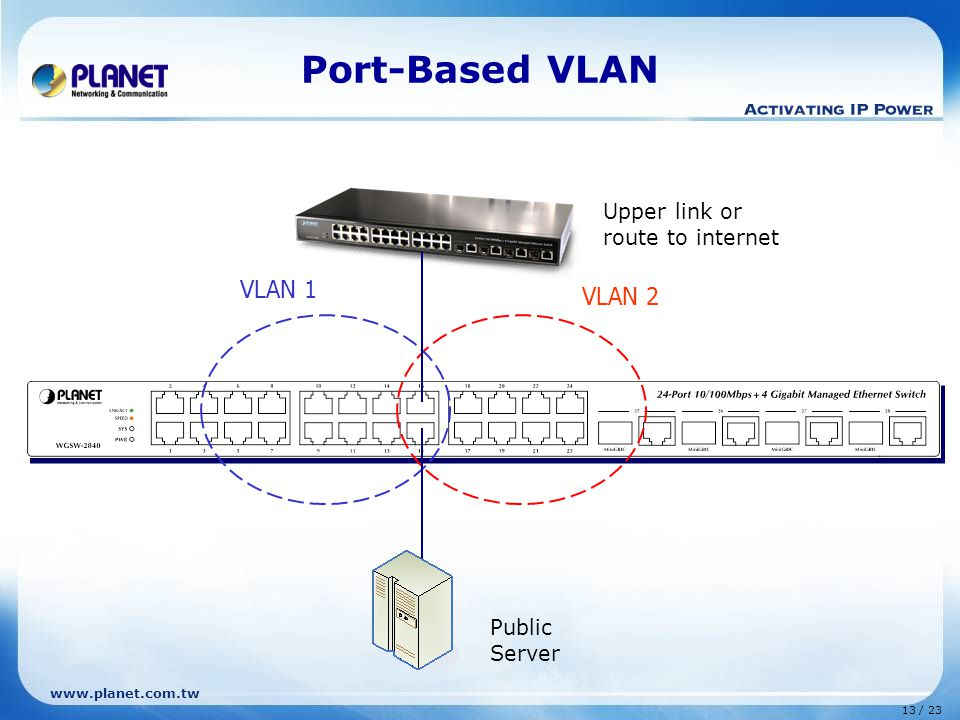 www.planet.com.tw 13 / 23 Port-Based VLAN VLAN 1 VLAN 2 Upper link or route to internet Public Server