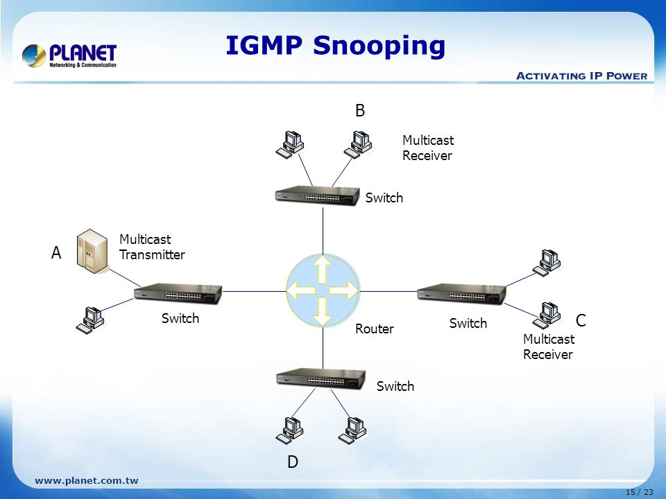 www.planet.com.tw 15 / 23 IGMP Snooping Router Multicast Transmitter B C D Switch A Multicast Receiver