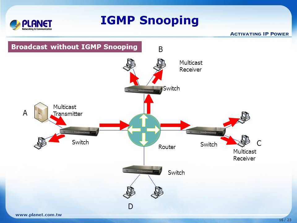 www.planet.com.tw 16 / 23 Router Multicast Transmitter B C D Switch A Multicast Receiver IGMP Snooping Broadcast without IGMP Snooping