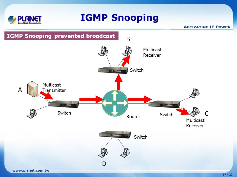 www.planet.com.tw 17 / 23 IGMP Snooping Router Multicast Transmitter B C D Switch A Multicast Receiver IGMP Snooping prevented broadcast