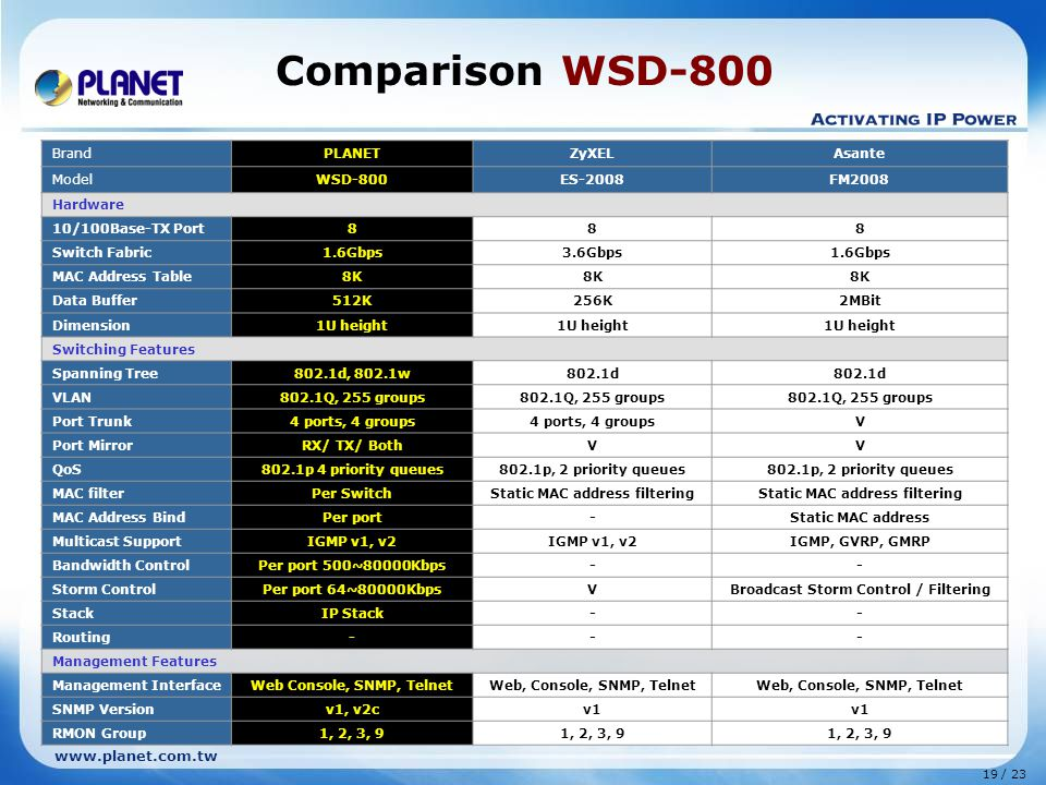 www.planet.com.tw 19 / 23 Comparison WSD-800 BrandPLANETZyXELAsante ModelWSD-800ES-2008FM2008 Hardware 10/100Base-TX Port888 Switch Fabric1.6Gbps3.6Gbps1.6Gbps MAC Address Table8K Data Buffer512K256K2MBit Dimension1U height Switching Features Spanning Tree802.1d, 802.1w802.1d VLAN802.1Q, 255 groups Port Trunk4 ports, 4 groups V Port MirrorRX/ TX/ BothVV QoS802.1p 4 priority queues802.1p, 2 priority queues MAC filterPer SwitchStatic MAC address filtering MAC Address BindPer port-Static MAC address Multicast SupportIGMP v1, v2 IGMP, GVRP, GMRP Bandwidth ControlPer port 500~80000Kbps-- Storm ControlPer port 64~80000KbpsVBroadcast Storm Control / Filtering StackIP Stack-- Routing--- Management Features Management InterfaceWeb Console, SNMP, TelnetWeb, Console, SNMP, Telnet SNMP Versionv1, v2cv1 RMON Group1, 2, 3, 9