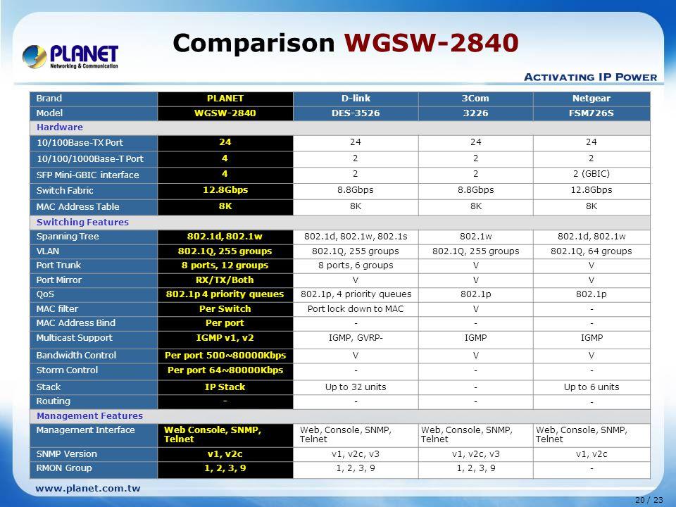 www.planet.com.tw 20 / 23 Comparison WGSW-2840 BrandPLANETD-link3ComNetgear ModelWGSW-2840DES-35263226FSM726S Hardware 10/100Base-TX Port 24 10/100/1000Base-T Port 4222 SFP Mini-GBIC interface 4222 (GBIC) Switch Fabric 12.8Gbps8.8Gbps 12.8Gbps MAC Address Table 8K Switching Features Spanning Tree802.1d, 802.1w802.1d, 802.1w, 802.1s802.1w802.1d, 802.1w VLAN802.1Q, 255 groups 802.1Q, 64 groups Port Trunk8 ports, 12 groups8 ports, 6 groupsVV Port MirrorRX/TX/BothVVV QoS802.1p 4 priority queues802.1p, 4 priority queues802.1p MAC filterPer SwitchPort lock down to MACV- MAC Address BindPer port--- Multicast SupportIGMP v1, v2IGMP, GVRP-IGMP Bandwidth ControlPer port 500~80000KbpsVVV Storm ControlPer port 64~80000Kbps--- StackIP StackUp to 32 units-Up to 6 units Routing--- - Management Features Management InterfaceWeb Console, SNMP, Telnet Web, Console, SNMP, Telnet SNMP Versionv1, v2cv1, v2c, v3 v1, v2c RMON Group1, 2, 3, 9 -