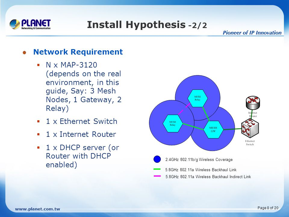 www.planet.com.tw Page 8 of 20 Install Hypothesis -2/2 Network Requirement  N x MAP-3120 (depends on the real environment, in this guide, Say: 3 Mesh Nodes, 1 Gateway, 2 Relay)  1 x Ethernet Switch  1 x Internet Router  1 x DHCP server (or Router with DHCP enabled) 2.4GHz 802.11b/g Wireless Coverage 5.8GHz 802.11a Wireless Backhaul Link 5.8GHz 802.11a Wireless Backhaul Indirect Link