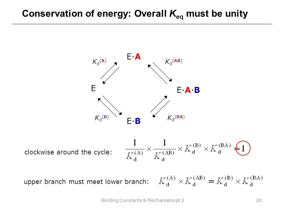 Binding Constants & Mechanisms pt.120 Conservation of energy: Overall K eq must be unity E E·A E·B E·A·B Kd(A)Kd(A) Kd(B)Kd(B) Kd(AB)Kd(AB) Kd(BA)Kd(B
