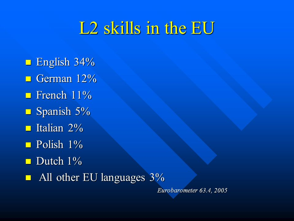 L2 skills in the EU English 34% English 34% German 12% German 12% French 11% French 11% Spanish 5% Spanish 5% Italian 2% Italian 2% Polish 1% Polish 1% Dutch 1% Dutch 1% All other EU languages 3% All other EU languages 3% Eurobarometer 63.4, 2005 Eurobarometer 63.4, 2005