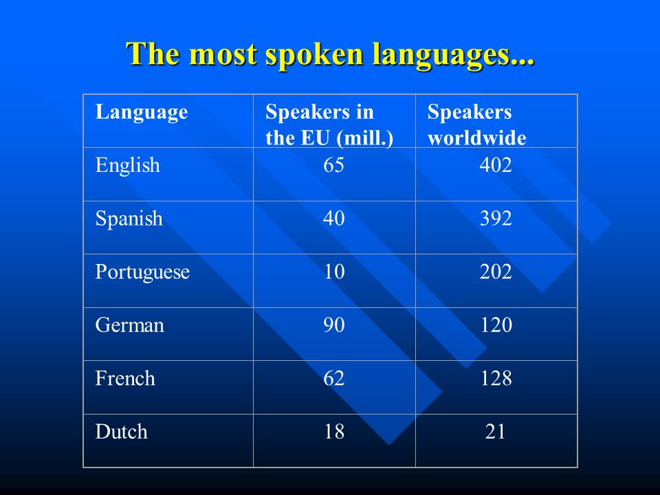 … and the other languages Slovak 5.4 million Finnish 5.3 million Lithuanian 3.6 million Latvian 2.3 million Slovenian 1.9 million Estonian 1.4 million Maltese 0.3 million