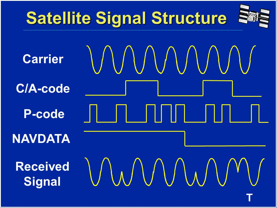 T Satellite Signal Structure CarrierL1L2 Frequency1575.42 MHz1227.60 MHz Wavelength 19cm24cm Code Modulation C/A-code- P(Y)-codeP(Y)-codeNAVDATA C/A - Coarse Acquisition Code P - Precise Code (Y-Code when encrypted) NAVDATA - Satellite health, satellite clock corrections, and ephemeris parameters.