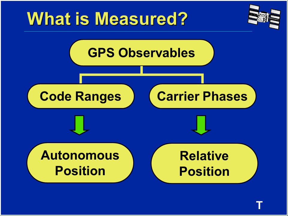 T GPS Observables Autonomous Position Relative Position What is Measured? Code RangesCarrier Phases