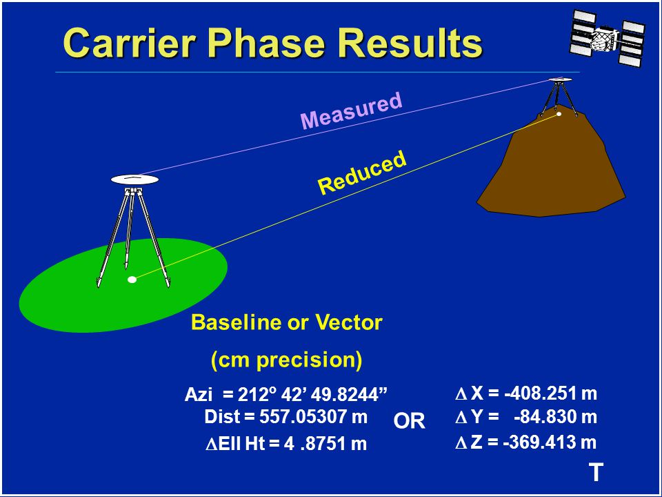 T Carrier Phase Results Measured Reduced Baseline or Vector (cm precision) Azi = 212 o 42' 49.8244 Dist = 557.05307 m  Ell Ht = 4.8751 m  X = -408.251 m  Y = -84.830 m  Z = -369.413 m OR