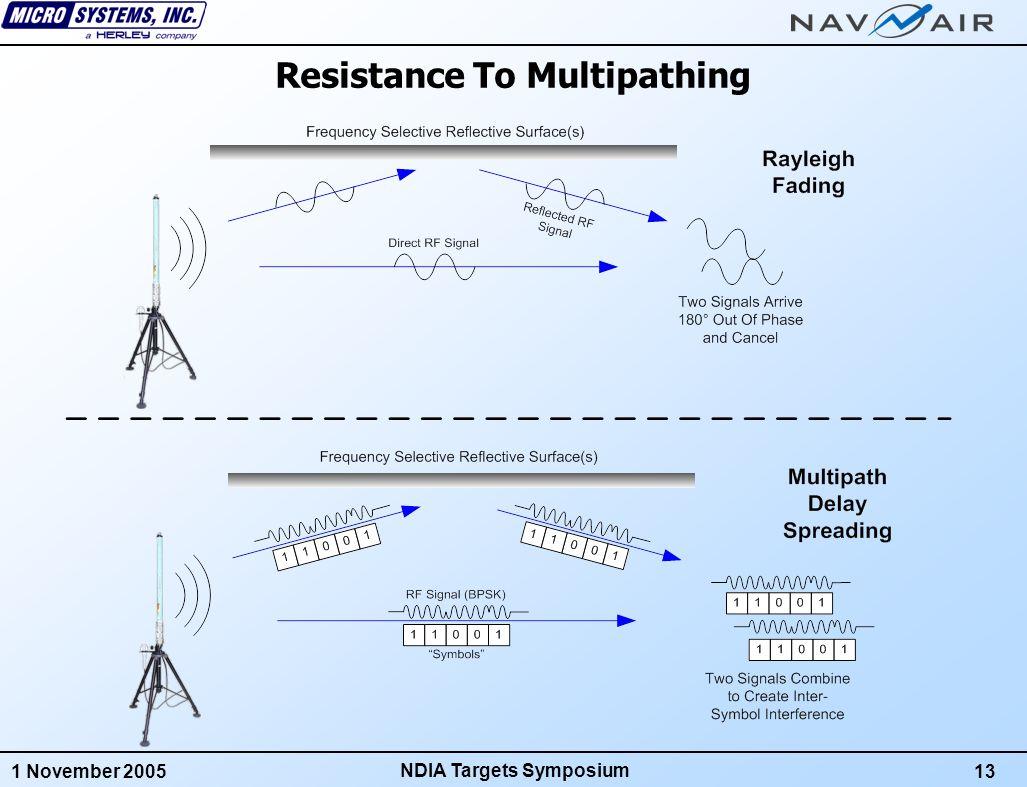 1 November 200513 NDIA Targets Symposium Resistance To Multipathing