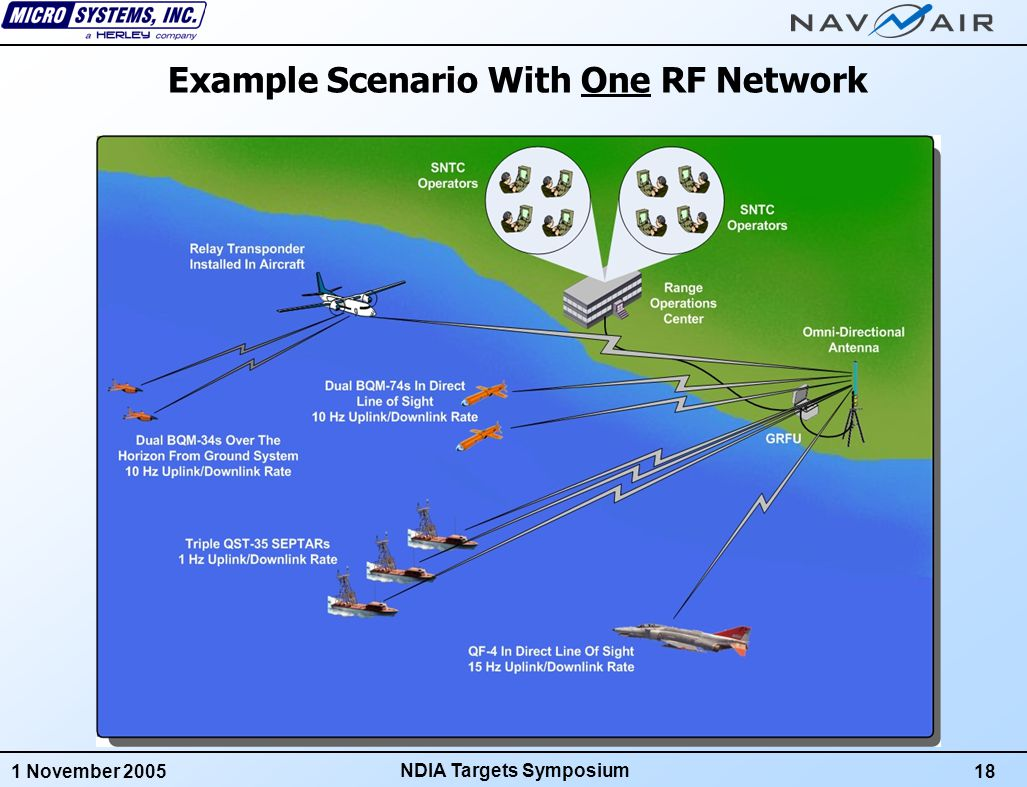 1 November 200518 NDIA Targets Symposium Example Scenario With One RF Network