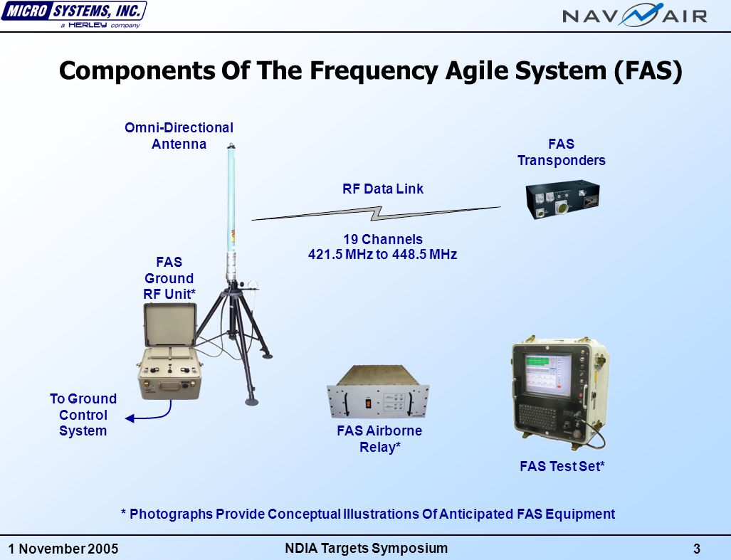1 November 20053 NDIA Targets Symposium Components Of The Frequency Agile System (FAS) FAS Ground RF Unit* FAS Transponders RF Data Link 19 Channels 421.5 MHz to 448.5 MHz FAS Test Set* FAS Airborne Relay* *Photographs Provide Conceptual Illustrations Of Anticipated FAS Equipment To Ground Control System Omni-Directional Antenna