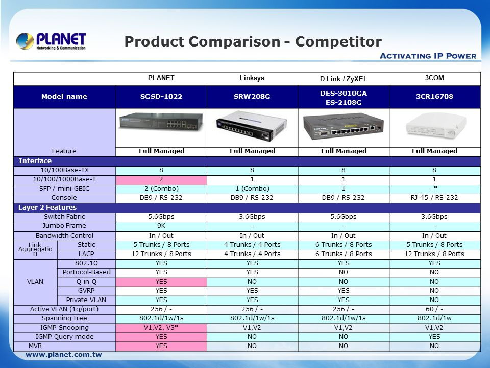 www.planet.com.tw Product Comparison - Competitor PLANETLinksys D-Link / ZyXEL 3COM Model nameSGSD-1022SRW208G DES-3010GA ES-2108G 3CR16708 FeatureFull Managed Interface 10/100Base-TX8888 10/100/1000Base-T2111 SFP / mini-GBIC2 (Combo)1 (Combo)1-* ConsoleDB9 / RS-232 RJ-45 / RS-232 Layer 2 Features Switch Fabric5.6Gbps3.6Gbps5.6Gbps3.6Gbps Jumbo Frame9K--- Bandwidth ControlIn / Out Link Aggregatio n Static5 Trunks / 8 Ports4 Trunks / 4 Ports6 Trunks / 8 Ports5 Trunks / 8 Ports LACP12 Trunks / 8 Ports4 Trunks / 4 Ports6 Trunks / 8 Ports12 Trunks / 8 Ports VLAN 802.1QYES Portocol-BasedYES NO Q-in-QYESNO GVRPYES NO Private VLANYES NO Active VLAN (1q/port)256 / - 60 / - Spanning Tree802.1d/1w/1s 802.1d/1w IGMP SnoopingV1,V2, V3*V1,V2 IGMP Query modeYESNO YES MVR YESNO