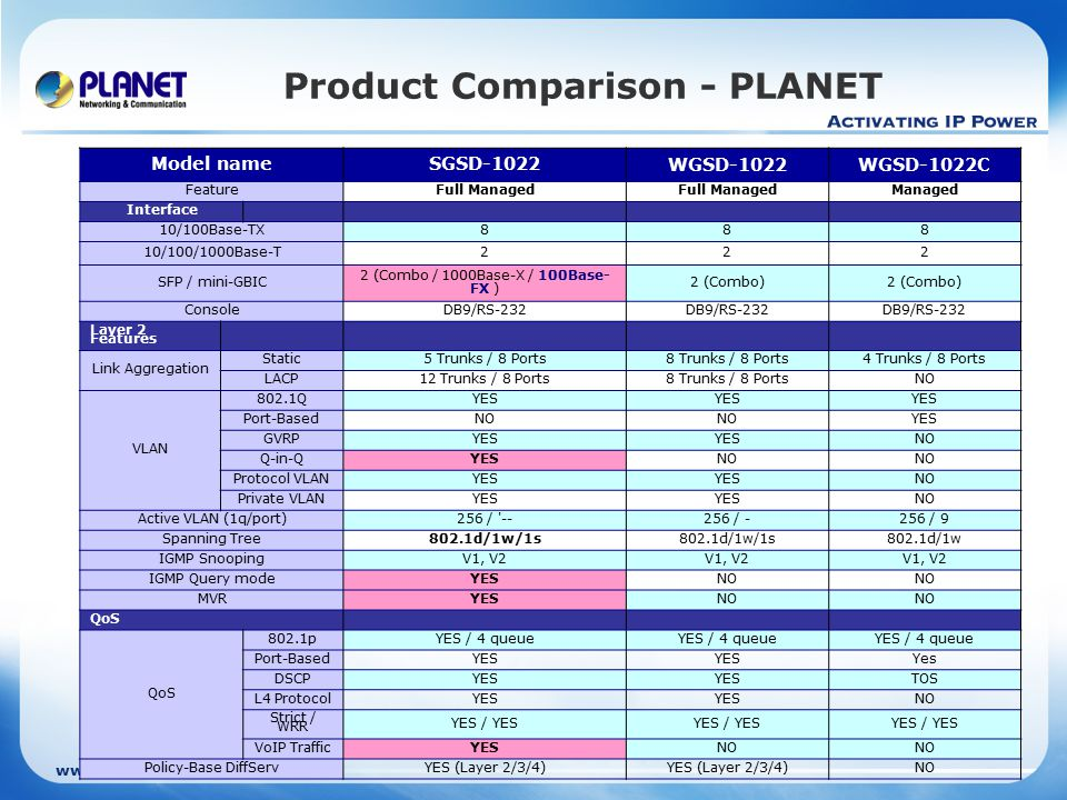 www.planet.com.tw Product Comparison - PLANET Model nameSGSD-1022 WGSD-1022WGSD-1022C FeatureFull Managed Managed Interface 10/100Base-TX888 10/100/1000Base-T 222 SFP / mini-GBIC 2 (Combo / 1000Base-X / 100Base- FX ) 2 (Combo) ConsoleDB9/RS-232 Layer 2 Features Link Aggregation Static5 Trunks / 8 Ports8 Trunks / 8 Ports4 Trunks / 8 Ports LACP12 Trunks / 8 Ports8 Trunks / 8 PortsNO VLAN 802.1QYES Port-BasedNO YES GVRPYES NO Q-in-QYESNO Protocol VLANYES NO Private VLANYES NO Active VLAN (1q/port)256 / --256 / -256 / 9 Spanning Tree802.1d/1w/1s 802.1d/1w IGMP SnoopingV1, V2 IGMP Query modeYESNO MVRYESNO QoS 802.1pYES / 4 queue Port-BasedYES Yes DSCPYES TOS L4 ProtocolYES NO Strict / WRR YES / YES VoIP TrafficYESNO Policy-Base DiffServYES (Layer 2/3/4) NO