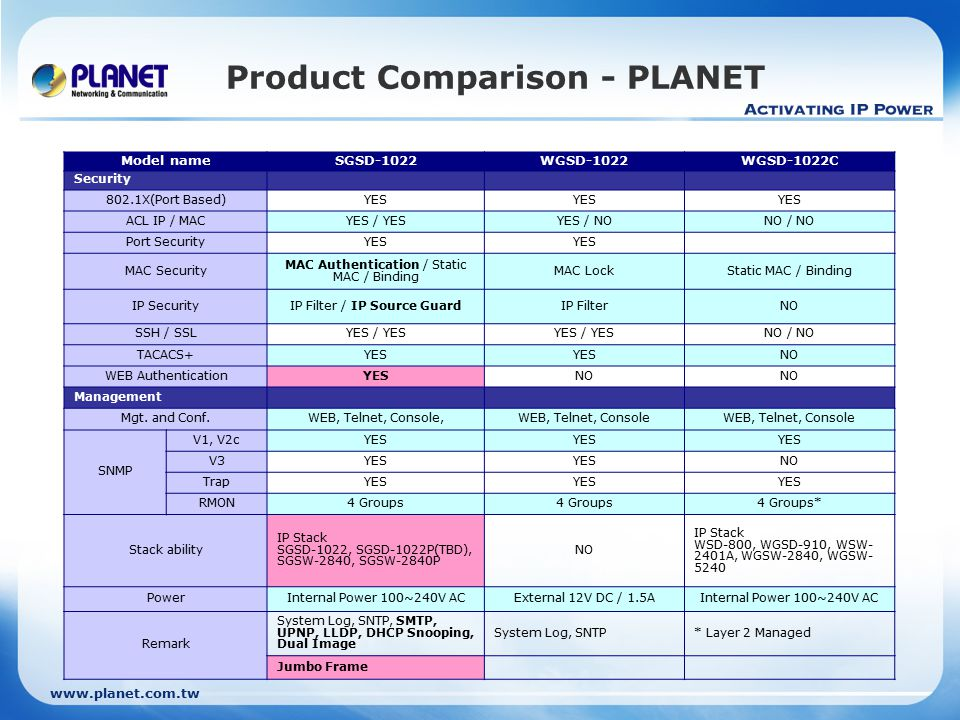 www.planet.com.tw Product Comparison - PLANET Model nameSGSD-1022WGSD-1022WGSD-1022C Security 802.1X(Port Based)YES ACL IP / MACYES / YESYES / NONO / NO Port SecurityYES MAC Security MAC Authentication / Static MAC / Binding MAC LockStatic MAC / Binding IP SecurityIP Filter / IP Source GuardIP FilterNO SSH / SSLYES / YES NO / NO TACACS+YES NO WEB AuthenticationYESNO Management Mgt.