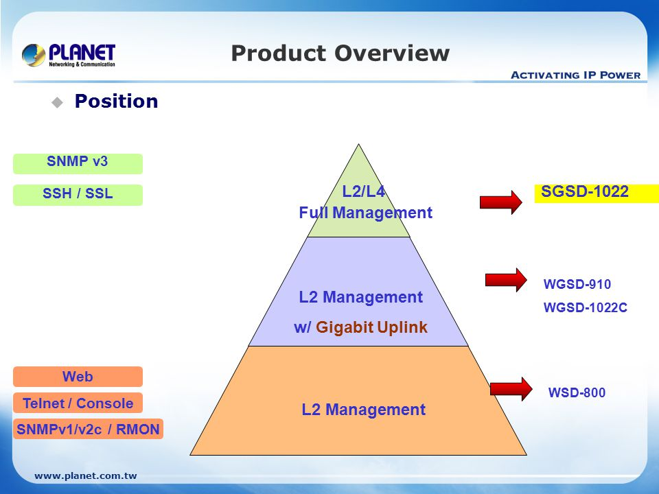 www.planet.com.tw 15 / 24 Product Features  Friendly Web User Interface SSL, secured access Help page for online study