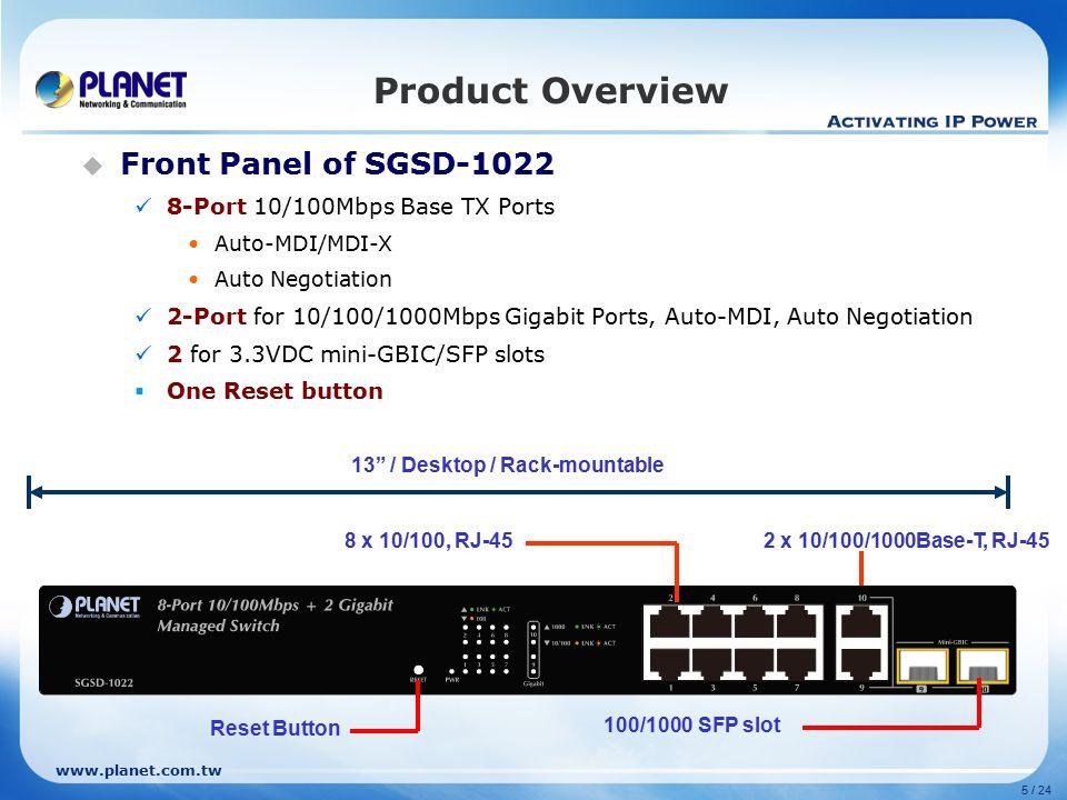 www.planet.com.tw 5 / 24 Product Overview  Front Panel of SGSD-1022 8-Port 10/100Mbps Base TX Ports Auto-MDI/MDI-X Auto Negotiation 2-Port for 10/100/1000Mbps Gigabit Ports, Auto-MDI, Auto Negotiation 2 for 3.3VDC mini-GBIC/SFP slots  One Reset button 2 x 10/100/1000Base-T, RJ-45 13 / Desktop / Rack-mountable Reset Button 8 x 10/100, RJ-45 100/1000 SFP slot