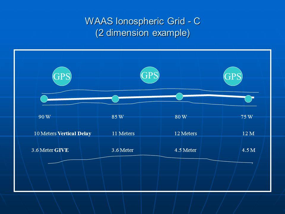 WAAS Ionospheric Grid - C (2 dimension example) GPS 90 W 85 W 80 W 75 W 10 Meters Vertical Delay 11 Meters 12 Meters 12 M 3.6 Meter GIVE 3.6 Meter 4.5 Meter 4.5 M