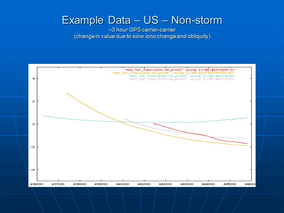 Example Data – US – Non-storm ~3 hour GPS carrier-carrier (change in value due to slow iono change and obliquity)
