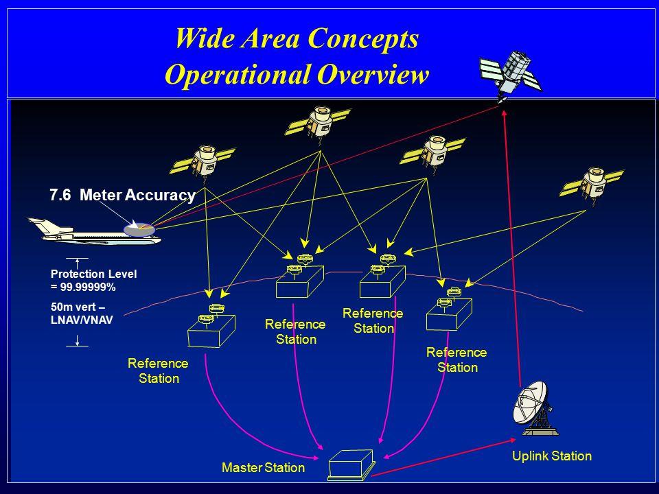 Wide Area Concepts Operational Overview 7.6 Meter Accuracy Reference Station Reference Station Reference Station Reference Station Master Station Uplink Station Protection Level = 99.99999% 50m vert – LNAV/VNAV