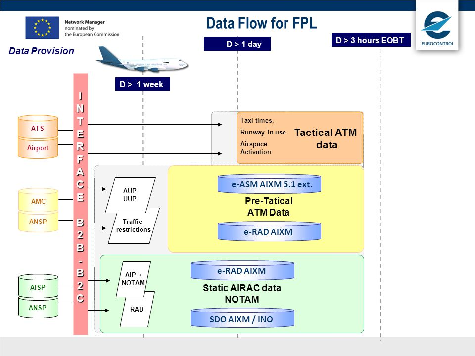 Airport ATS Taxi times, Runway in use Airspace Activation Tactical ATM data Data Flow for FPL D > 1 week Data Provision ANSP e-RAD AIXM SDO AIXM / INO