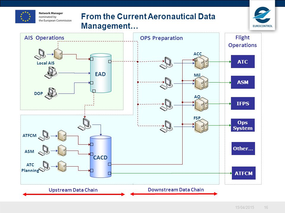 15/04/201516 From the Current Aeronautical Data Management… CACD OPS Preparation Upstream Data Chain Downstream Data Chain Flight Operations AIS Opera
