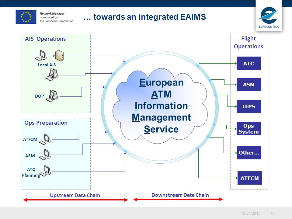 15/04/201517 … towards an integrated EAIMS Upstream Data Chain Downstream Data Chain Flight Operations AIS Operations DOP ATFCM Local AIS ATFCM ASM AT