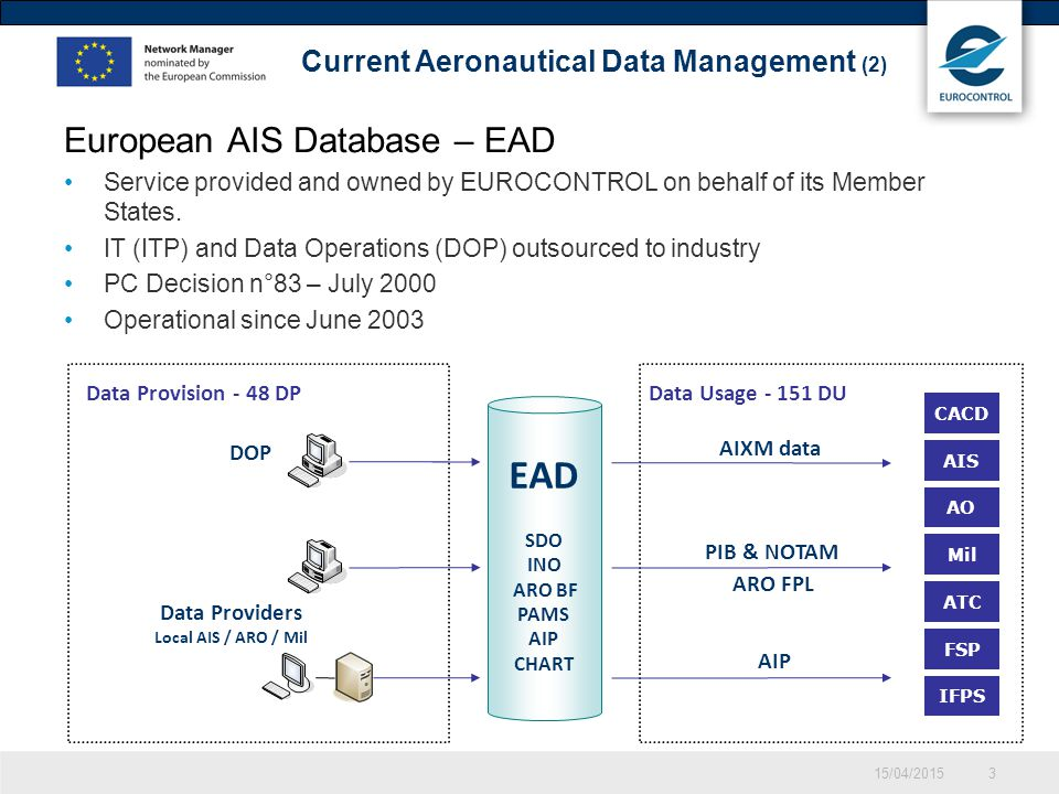 EAD SDO INO ARO BF PAMS AIP CHART 15/04/20153 European AIS Database – EAD Service provided and owned by EUROCONTROL on behalf of its Member States.
