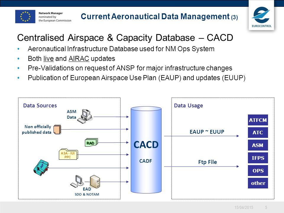 CACD CADF 15/04/20155 Centralised Airspace & Capacity Database – CACD Aeronautical Infrastructure Database used for NM Ops System Both live and AIRAC