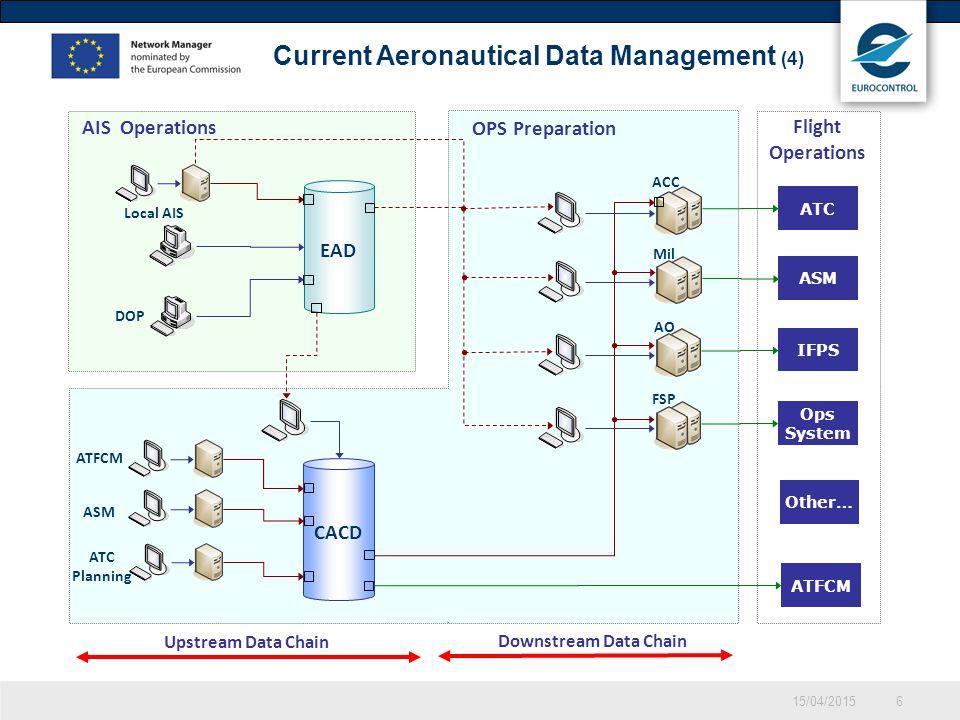 CACD 15/04/20156 OPS Preparation Upstream Data Chain Downstream Data Chain Flight Operations AIS Operations Current Aeronautical Data Management (4) D