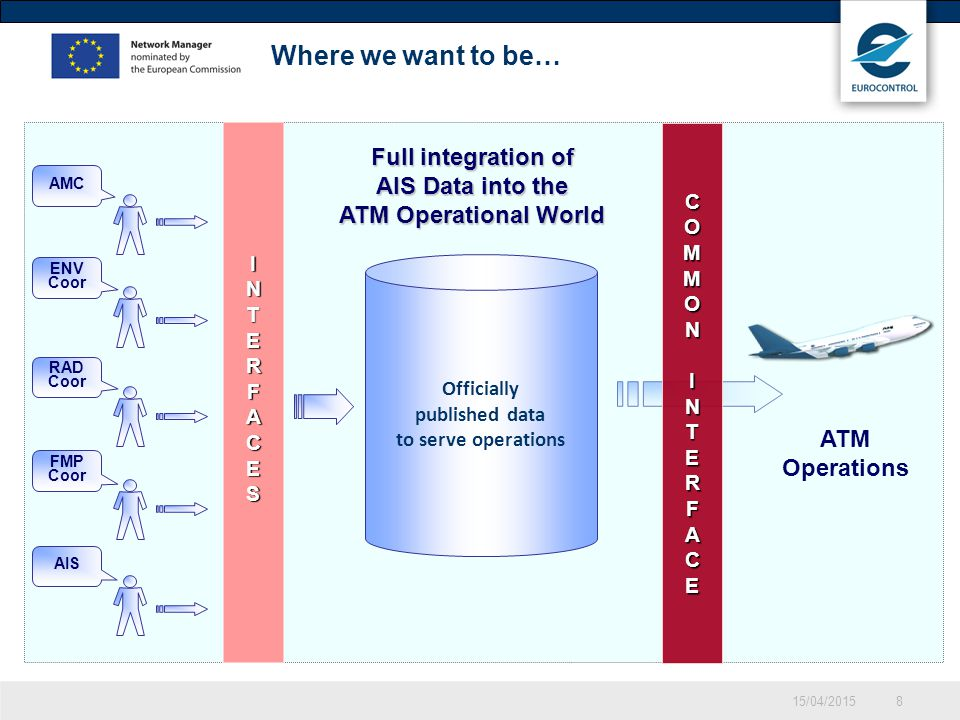 15/04/20158 Where we want to be… ENV Coor RAD Coor AMC FMP Coor AIS INTERFACES Officially published data to serve operations COMMONINTERFACE ATM Operations Full integration of AIS Data into the ATM Operational World
