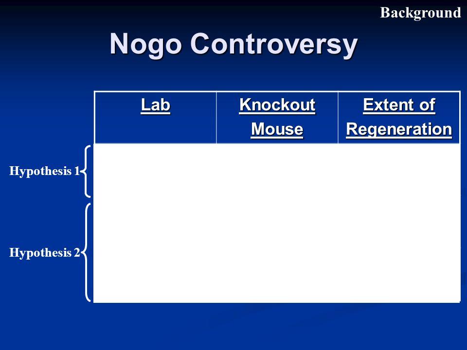 Nogo Controversy BackgroundLabKnockoutMouse Extent of Regeneration Schwab Nogo-A - Modest Strittmatter Nogo-A/B -/- (6-11 weeks) Significant Strittmatter Nogo-A/B -/- (>11 weeks) None Hypothesis 2 Hypothesis 1