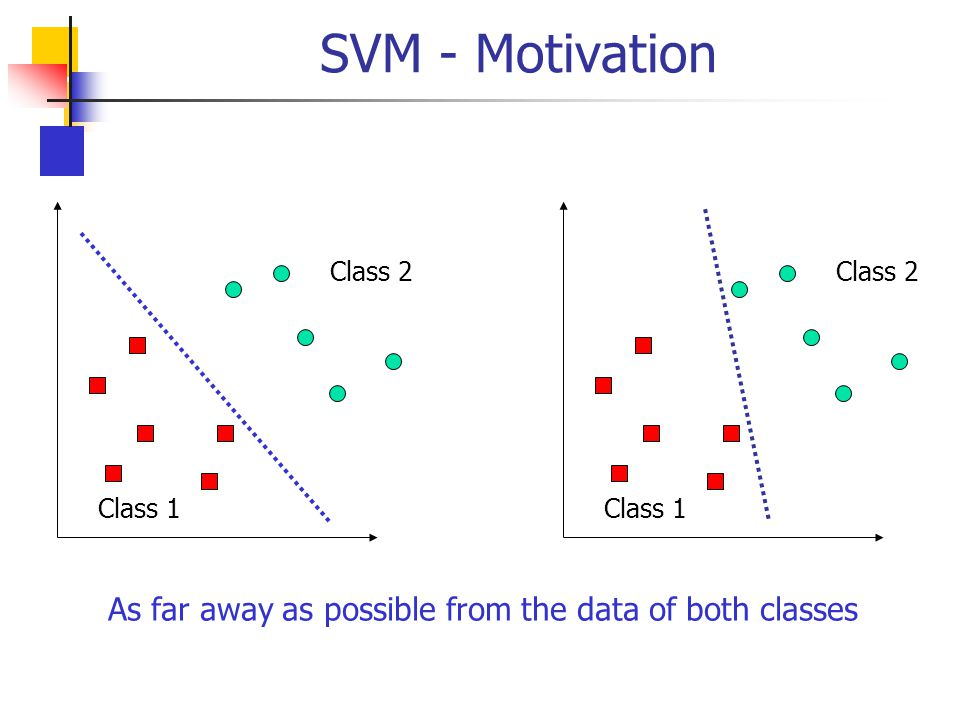 SVM - Motivation Class 1 Class 2 Class 1 Class 2 As far away as possible from the data of both classes