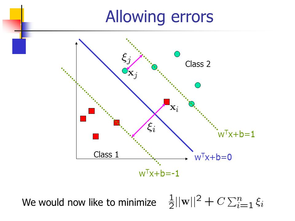 Allowing errors Class 1 Class 2 w T x+b=0 w T x+b=1 w T x+b=-1 We would now like to minimize