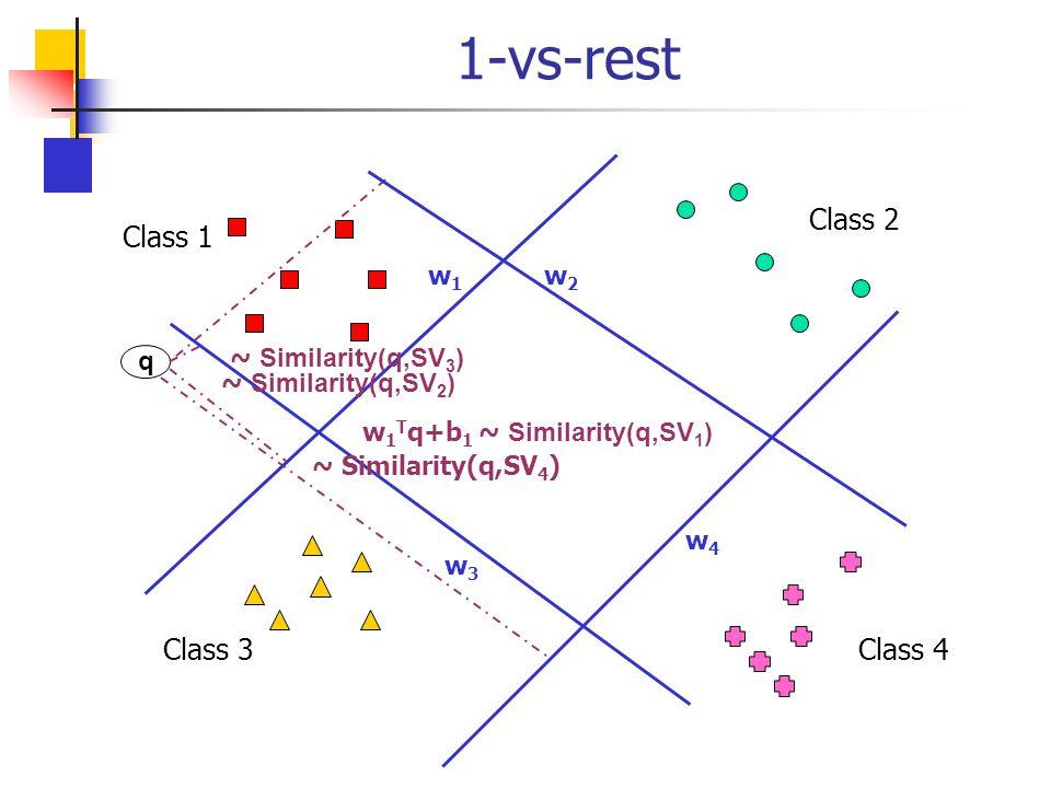 1-vs-rest Class 1 Class 2 Class 3Class 4 q w1w1 w3w3 w4w4 w2w2 w 1 T q+b 1 ~ Similarity(q,SV 1 ) ~ Similarity(q,SV 3 ) ~ Similarity(q,SV 2 ) ~ Similar