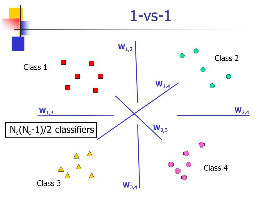 1-vs-1 Class 1 Class 2 Class 3 Class 4 W 1,2 W 1,3 W 1,4 W 2,3 W 3,4 W 2,4 N c (N c -1)/2 classifiers