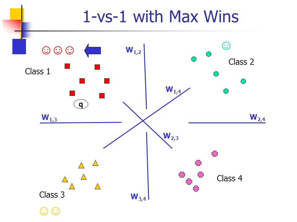 1-vs-1 with Max Wins Class 1 Class 2 Class 3 Class 4 W 1,2 W 1,3 W 1,4 W 2,3 W 3,4 W 2,4 q ☺☺☺ ☺ ☺☺