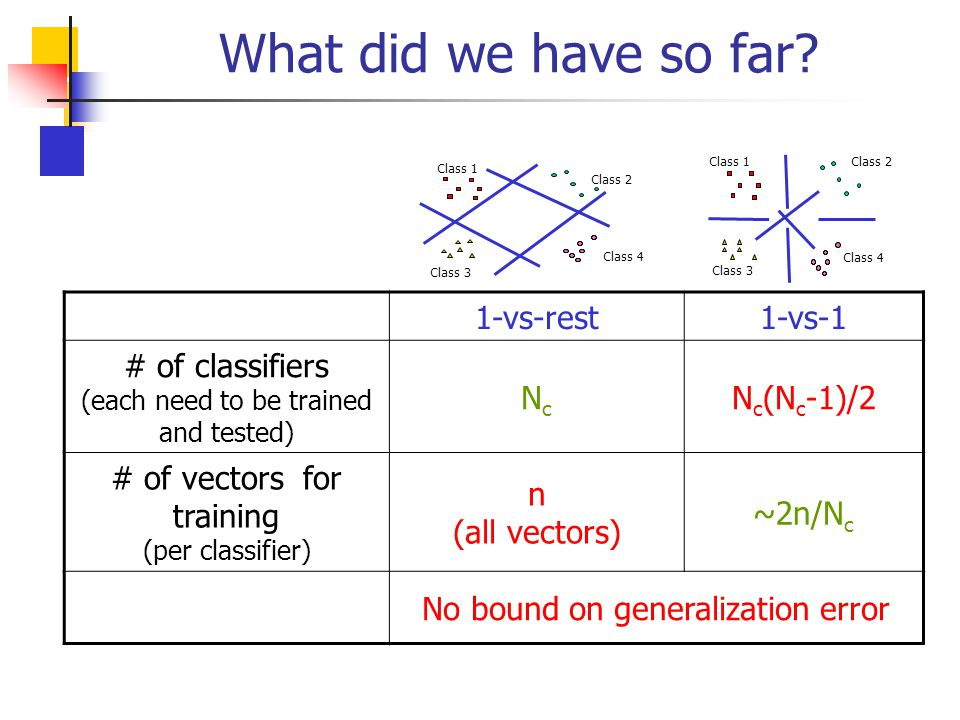 What did we have so far? 1-vs-11-vs-rest N c (N c -1)/2NcNc # of classifiers (each need to be trained and tested) ~2n/N c n (all vectors) # of vectors