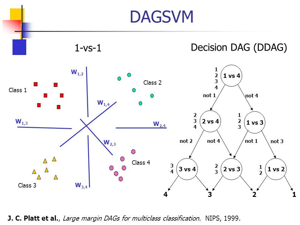DAGSVM Class 1 Class 2 Class 3 Class 4 W 1,2 W 1,3 W 1,4 W 2,3 W 3,4 W 2,4 1-vs-1 Decision DAG (DDAG) 1 vs 4 3 vs 4 2 vs 4 1 vs 3 2 vs 31 vs 2 1234123