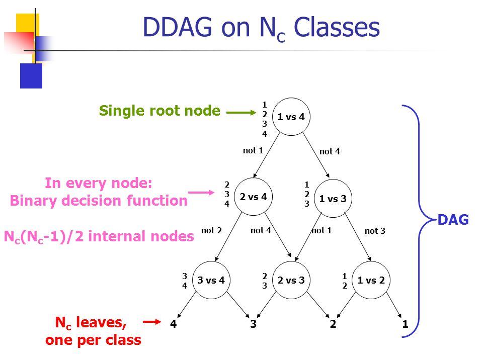 DDAG on N c Classes DAG N c leaves, one per class Single root node In every node: Binary decision function N c (N c -1)/2 internal nodes 1 vs 4 3 vs 4