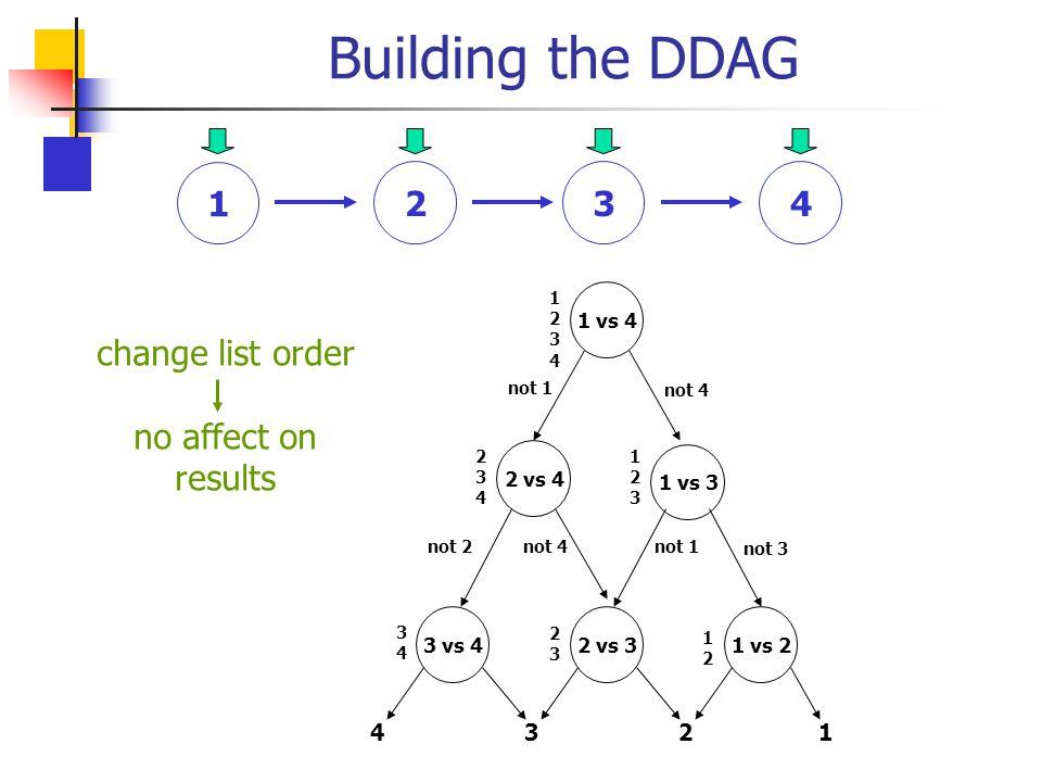 Building the DDAG 1 1 vs 4 3 vs 4 2 vs 4 1 vs 3 2 vs 31 vs 2 12341234 3 4 234234 1212 123123 23 23 not 1 not 2 not 3 not 4 4123 234 change list order